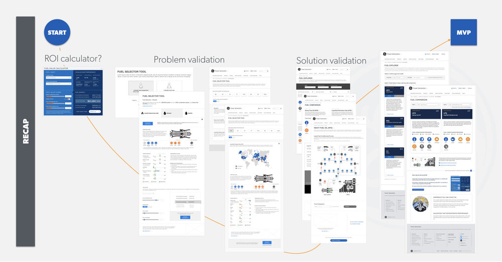 Lean UX Research & Design for Marketing - Helping power plant managers identify alternative fuels so they can keep their operations running 24/7