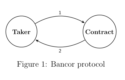 Workflow for Bancor exchange: 1. Taker finds contract (smart token) and purchase reserve token, 2. Taker sells reserve token for desired token