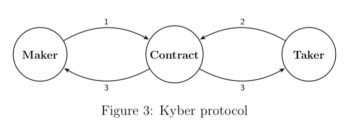 Workflow for Kyber token exchange: 1. Makers post their exchange rates and size information to a smart contract 2. Takers query this smart contract for instant exchange 3. Exchange update occurs notifying both maker and taker