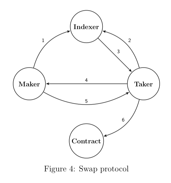 "Workflow for AirSwap token exchange: 1. Maker posts a token pair as ""intent to trade"" 2. Taker queries the indexer for token pair 3. Taker fetches counterparty from Maker 4–5: Maker and Taker directly negotiate a suitable trade 6. Taker submits order to smart contract for execution"