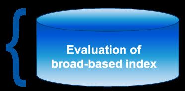 Day Hagan Logix Evaluation of Broad-based index Icon