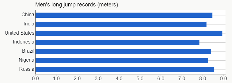 Men's Long Jump Records - Zeroed Bars.png