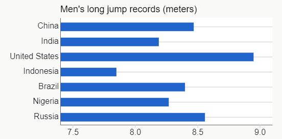 Men's Long Jump Records - Bars.png