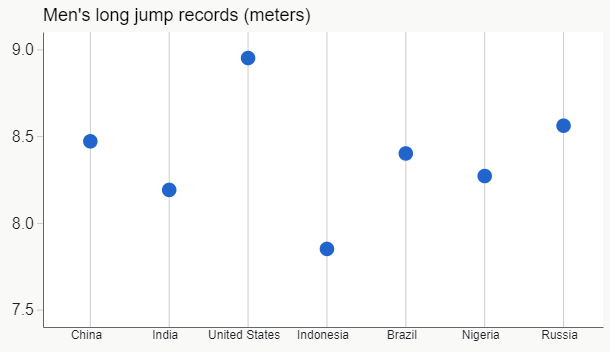 Men's Long Jump Records - Vertical Dot Plot.png