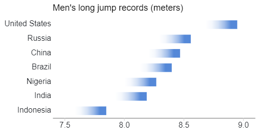 Men's Long Jump Records - Short Fade Bar.png