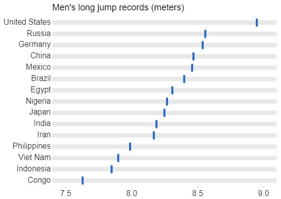 Men's Long Jump Records - Pipes - 15 Values.png