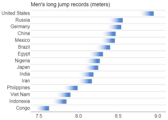 Men's Long Jump Records - Short Fade Bar - 15 Values.png