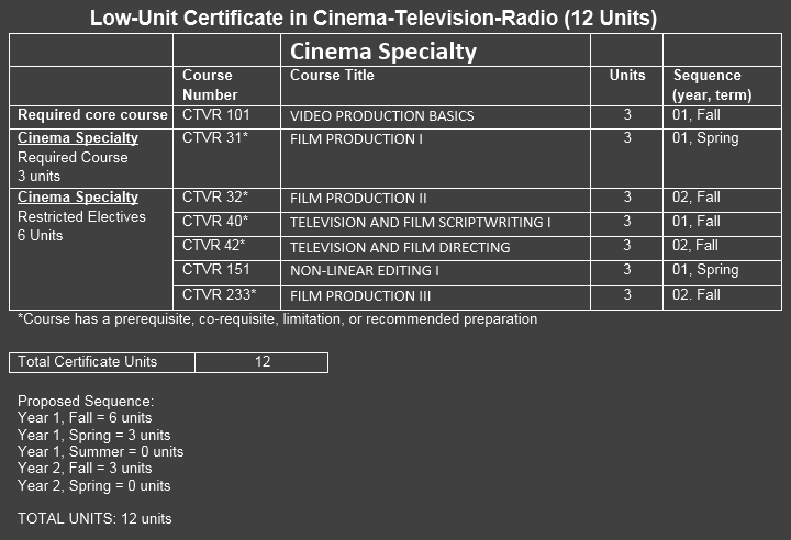 cert2-Cinema12units.png