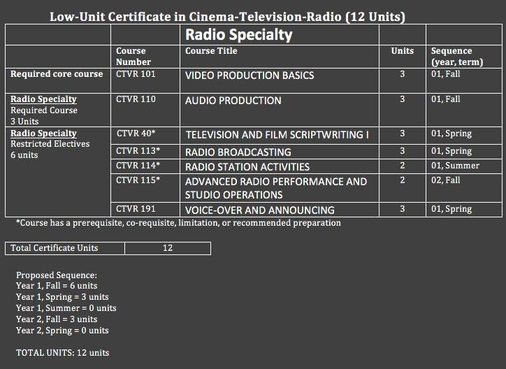 cert13-Radio12units.png