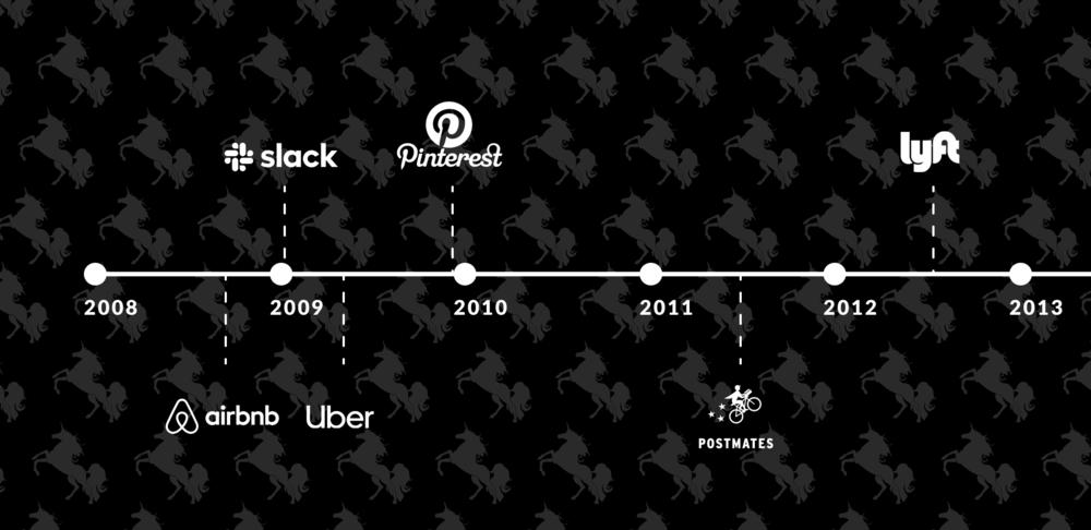 Founding Dates of Unicorns Poised to IPO in 2019-2020