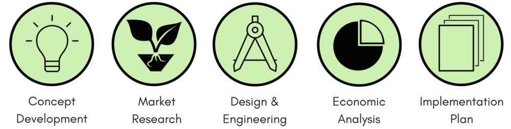 Agritecture Consulting Feasibility Methodology.png