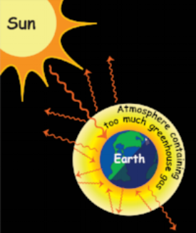 Greenhouse Gas in Atmosphere Drawing.png