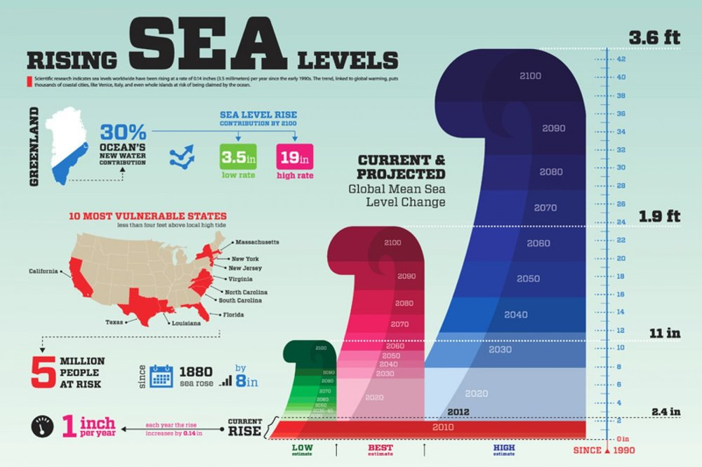 Infographic on rising lea leves around the world