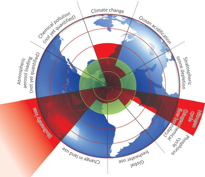 Figure 1 from Nordstrom et al (2009) (see link below)