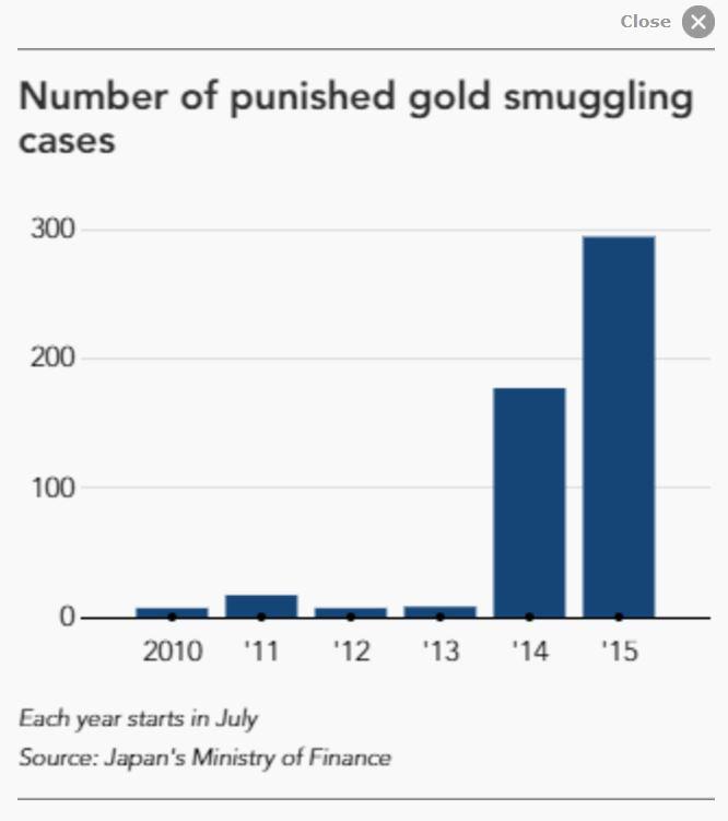Gold_smuggling_cases_Japan.JPG