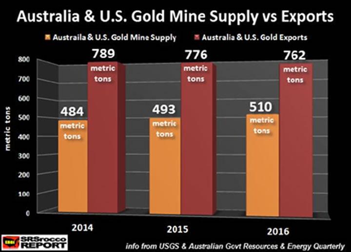 Australia & US Gold Mine Supply vs Exports