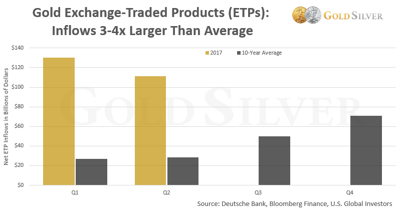 Gold Exchange Traded Products Inflows 2017