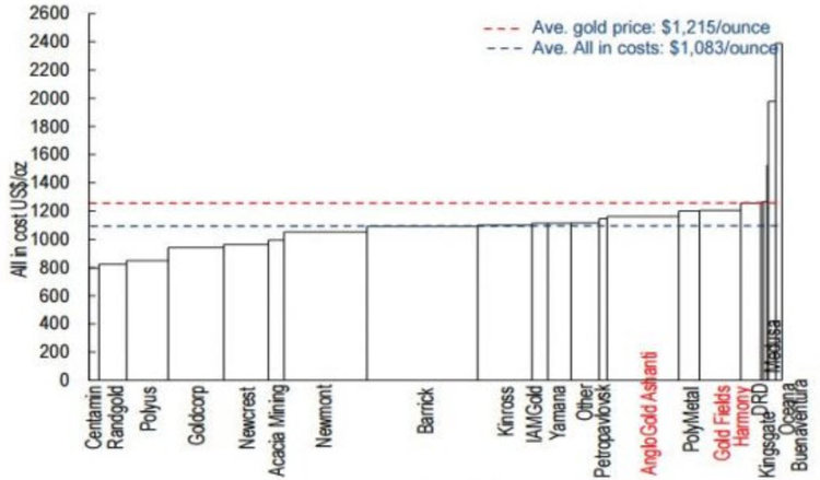 Gold Production Costs