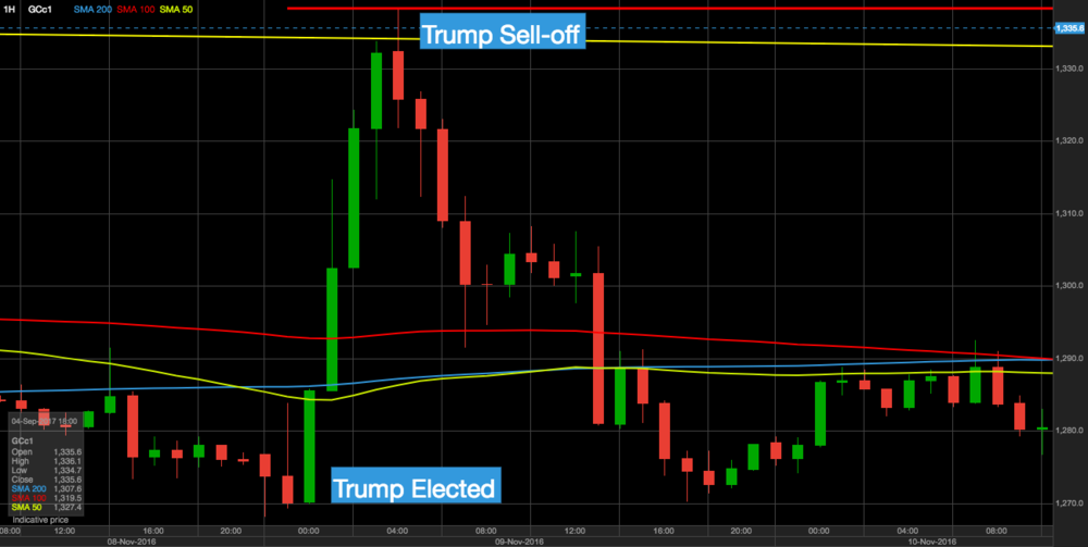 Gold price reaction on 8th November 2016 when Trump was elected president . (daily chart)