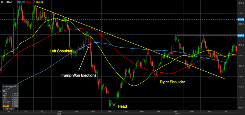 Potential reversed Head & Shoulders Formation (daily chart)