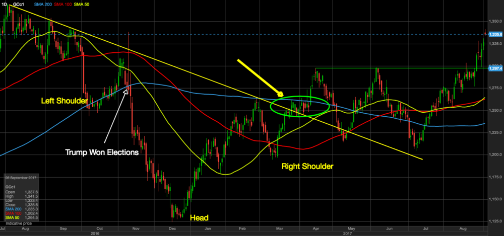 Gold getting back above 200MA and breaking our of reversed Head & Shoulders formation (daily chart)