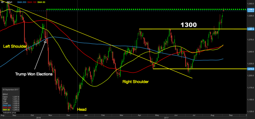 Gold breaks out of sideways consolidation pattern (daily chart).