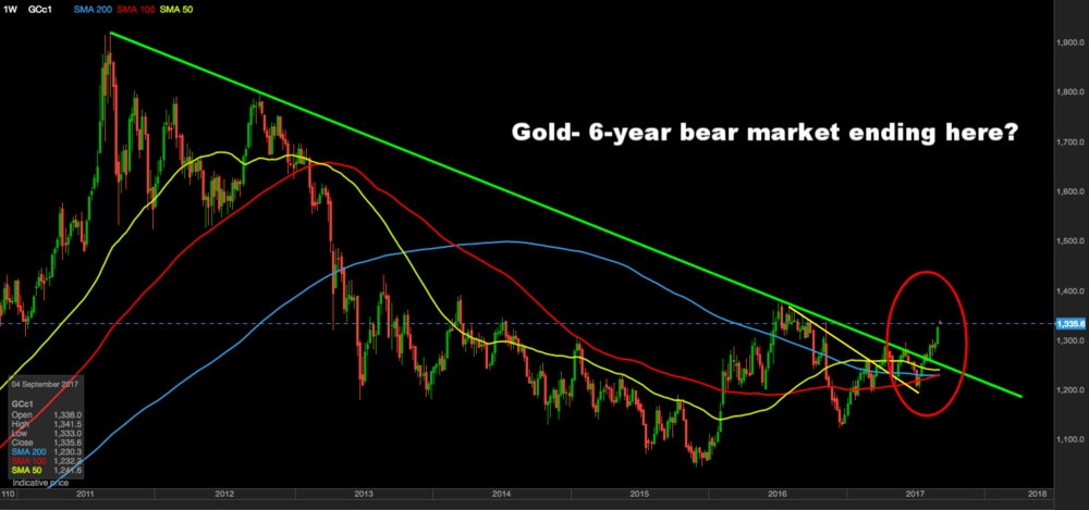 Potential end of 6 year bear market started in 2011 (weekly chart)