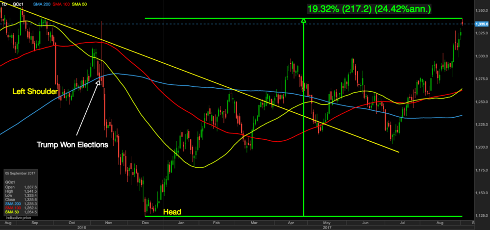 Gold getting close to 20% rise signaling end of bear market (daily chart).