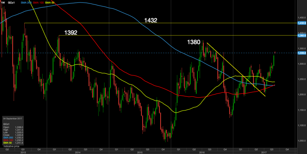Near term price targets for gold - 4 year highs in sight.