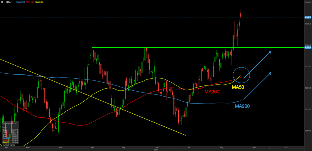 Moving averages coming to help gold hold above $1300 level