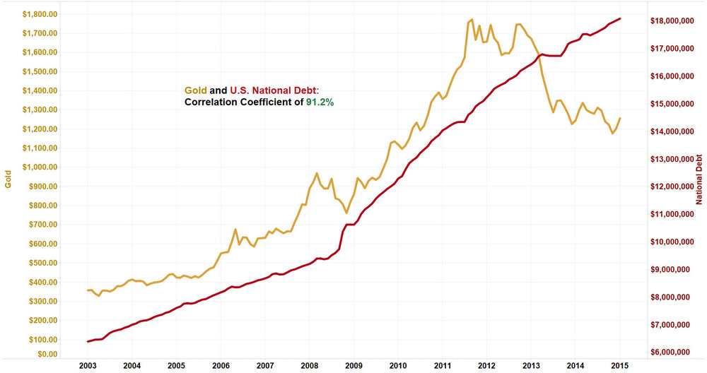 Gold and U.S. National Debt Correlation