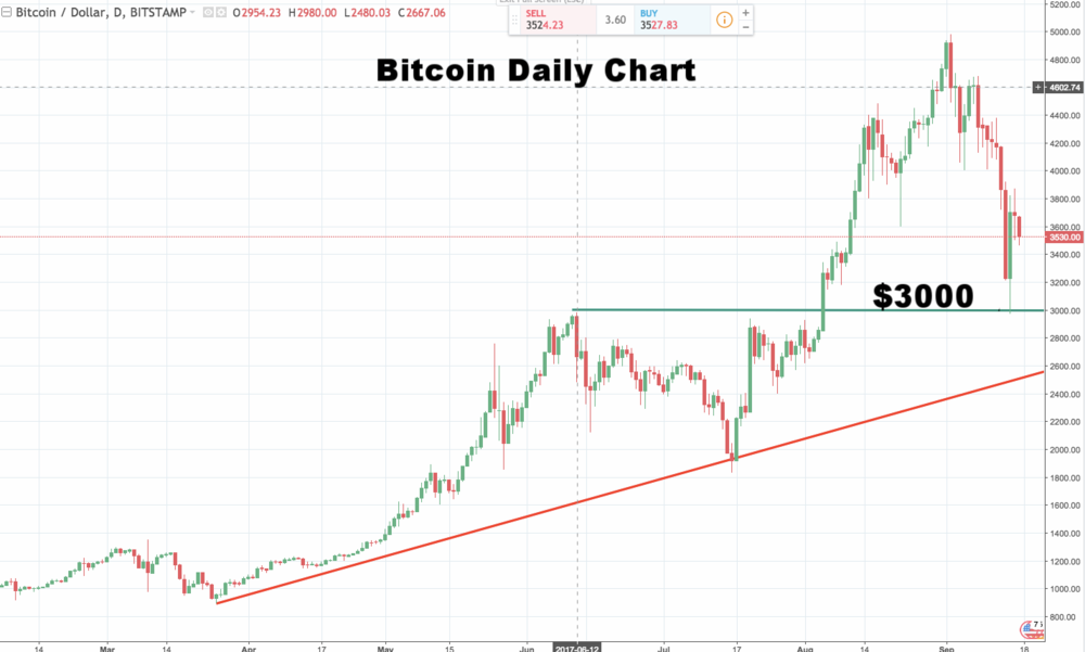 Bitcoin Daily Chart $3000 - Previous High Support Retested