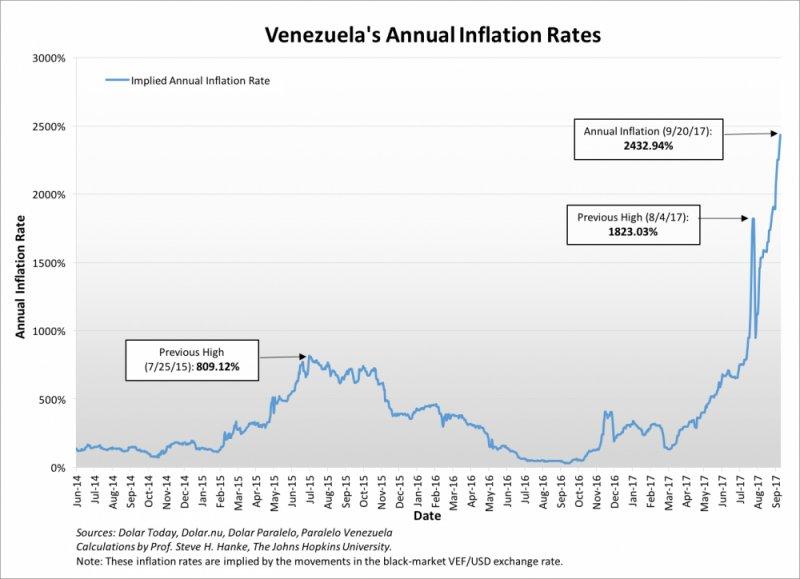 Venezuela Inflation Rate 2017