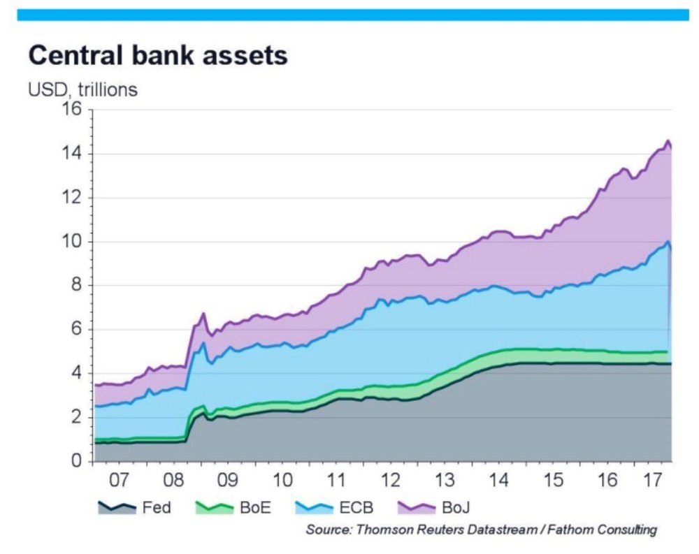Central Banks Balance Sheet 2017