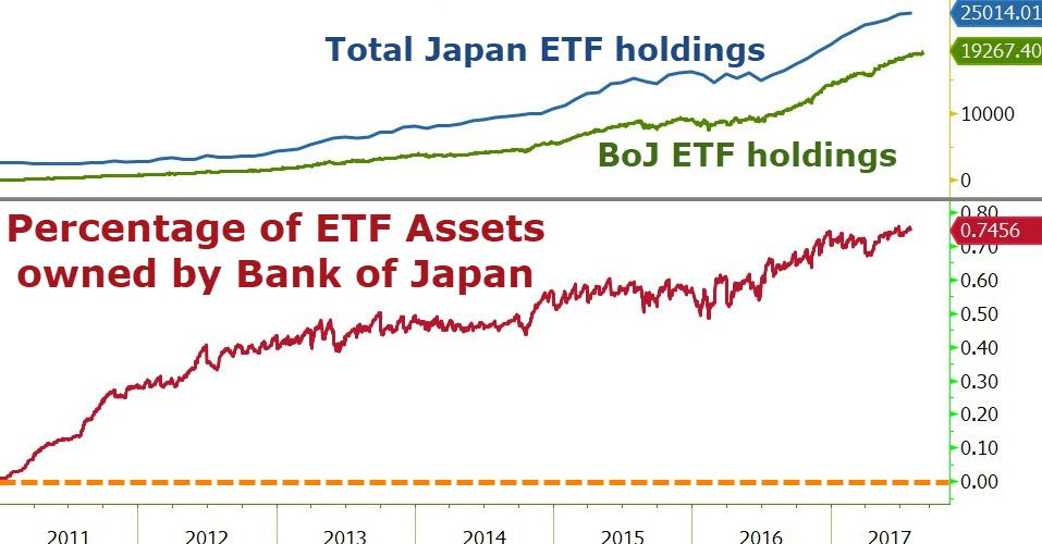 BOJ Asset Holdings 2017, Source: Zerohedge