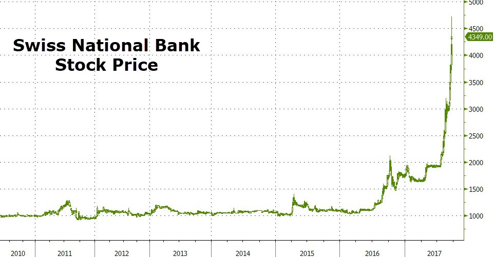 Swiss National Bank Stock Price, Source: Zerohedge