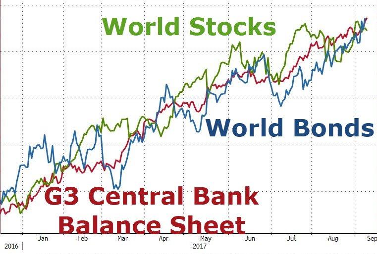 Stock, Bonds, Central Bank Balance Sheet Correlation 2017, Source: Zerohedge