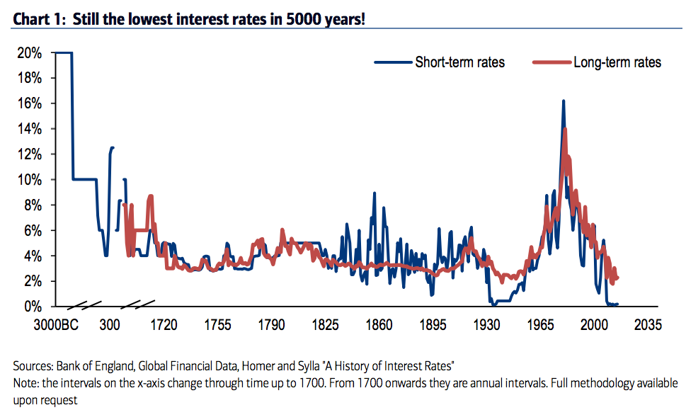 Interest Rates Historical Chart 3000 BC - 2017
