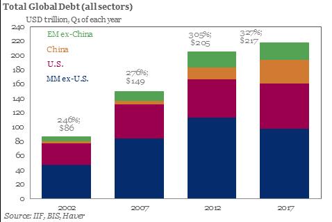 Total Global Debt 2002-2017