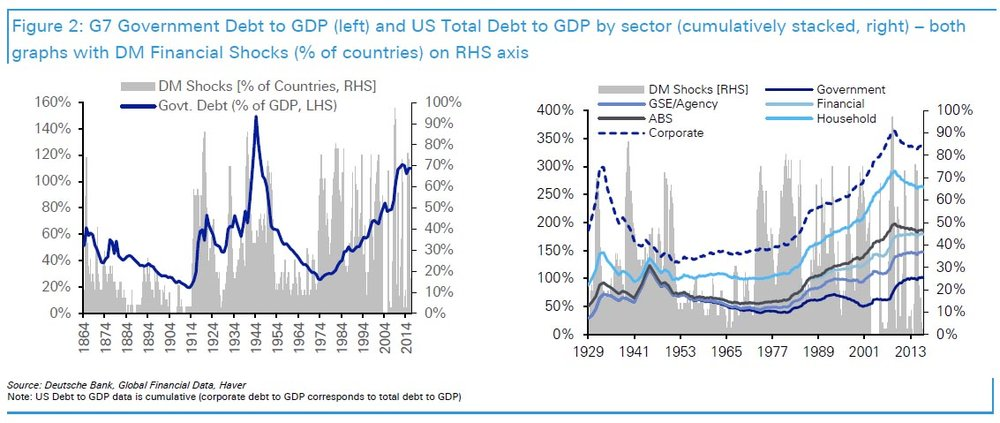Government Debt Shocks Historical Chart