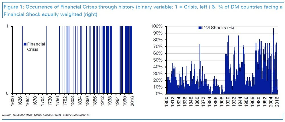 Financial Crisis Frequency Historical Chart