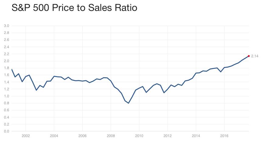 S&P500 Price to Sales Ratio 2002-2017