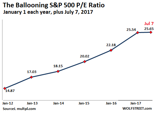 S&P500 P/E Ratio 2012-2017