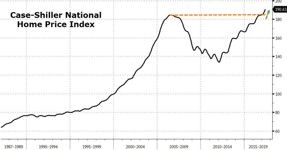 Case Shiller National Home Price Index 1987 - 2017