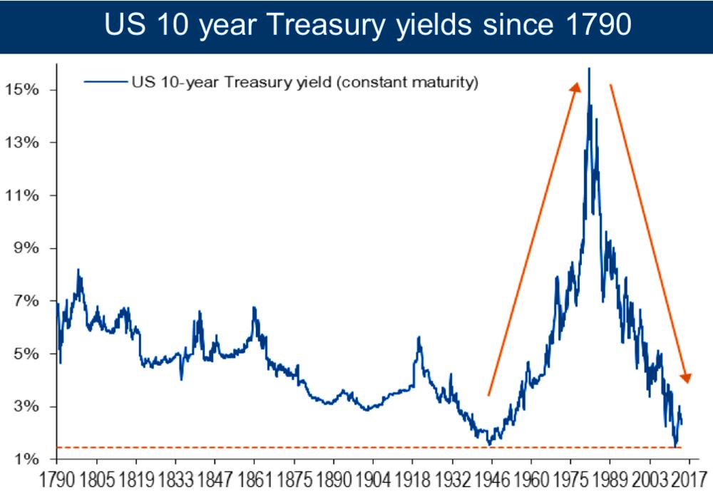 10-year treasury yields 1790 - 2017