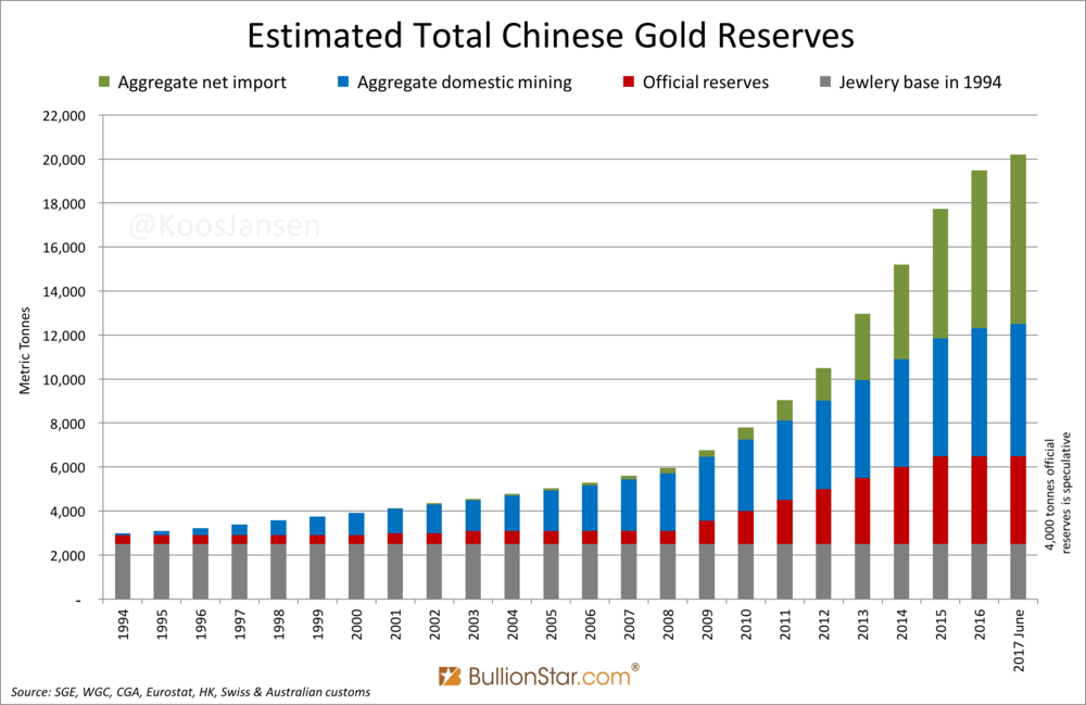 Chinese Estimated Gold Reserves 1994-2017