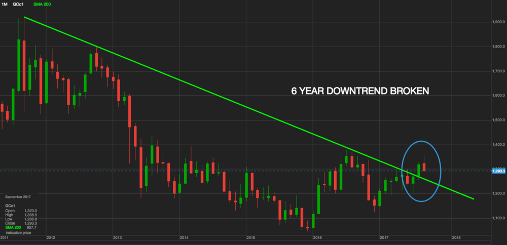 Gold Breaks 6 Year Downtrend 2001-2017