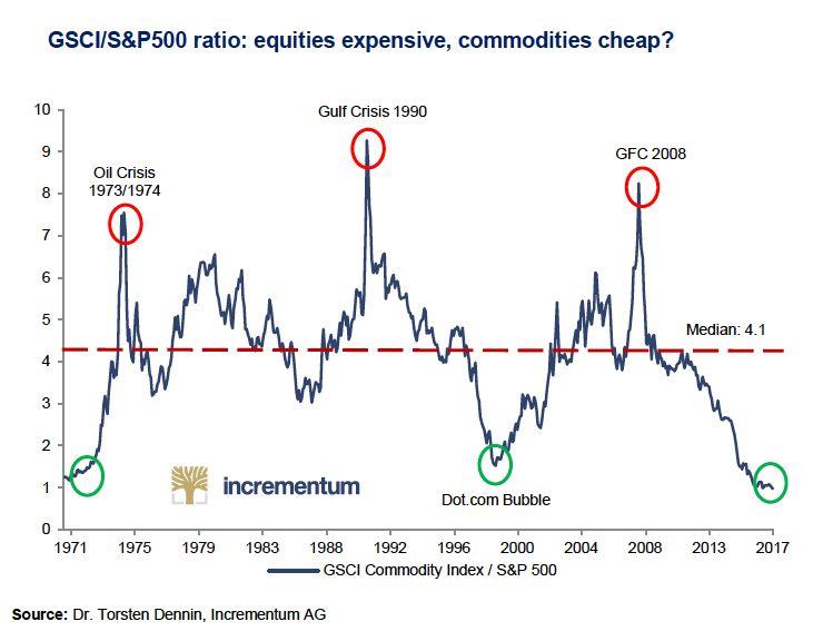 GSCI/S&P500 Ratio