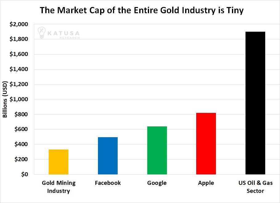 Gold Mining Market Capitalisation