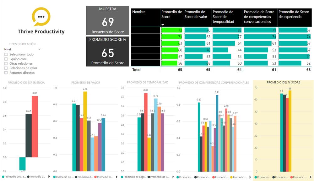 Inteligencia de negocio aplicada al rendimiento de equipos -